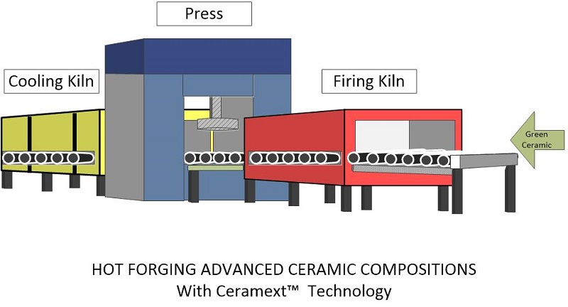hot forging advanced ceramic compositions with Ceramext® Technology